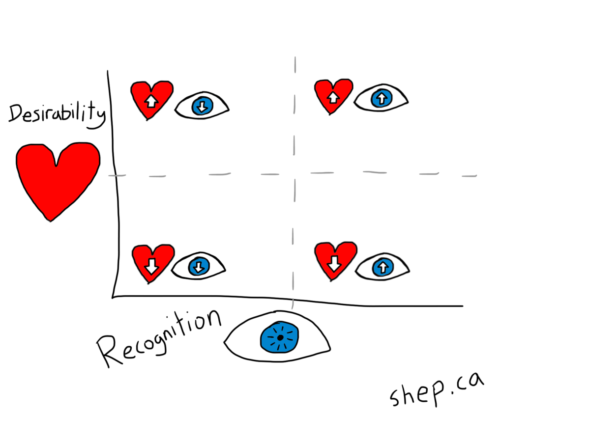Desirability and Recognition Graph